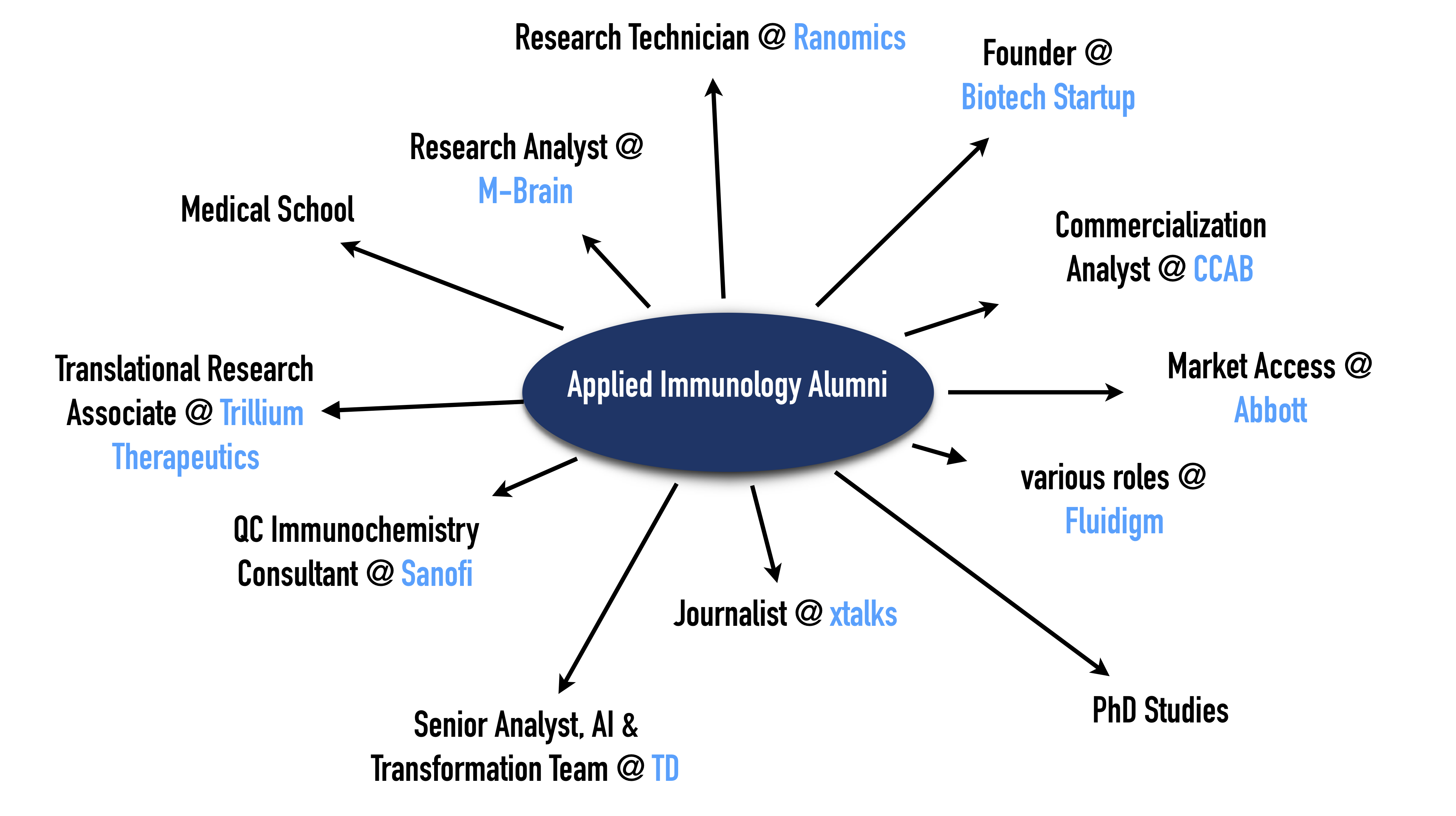 MSc in Applied Immunology | Immunology